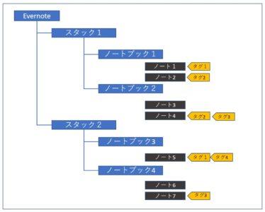 エバーノートの構造