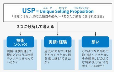 USPを3つに分解する