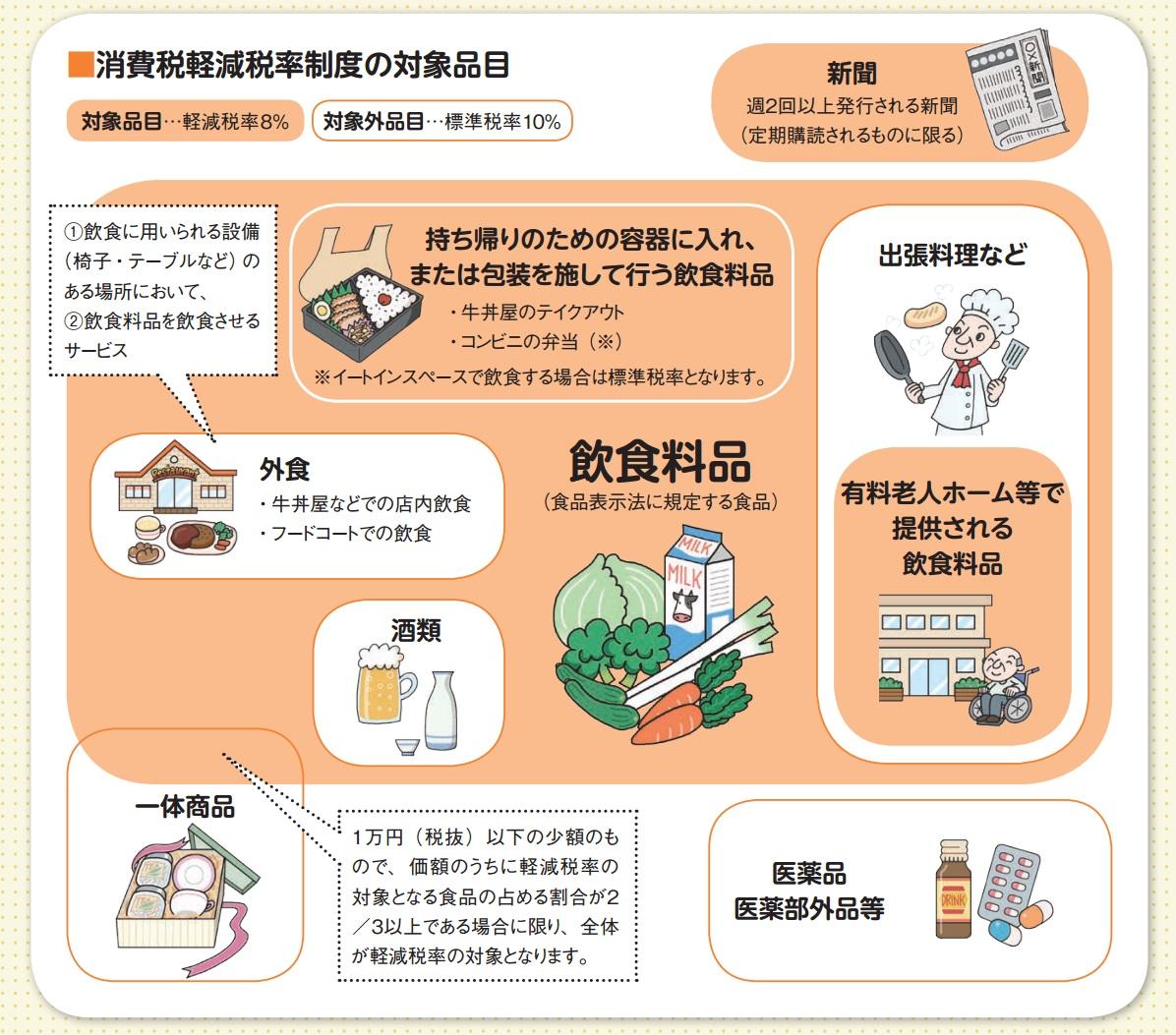 軽減税率の対象商品(中小企業庁資料より)