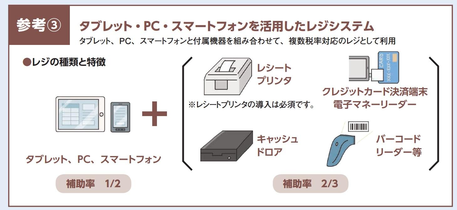 タブレットPOSレジシステムを申請した場合の商品構成例