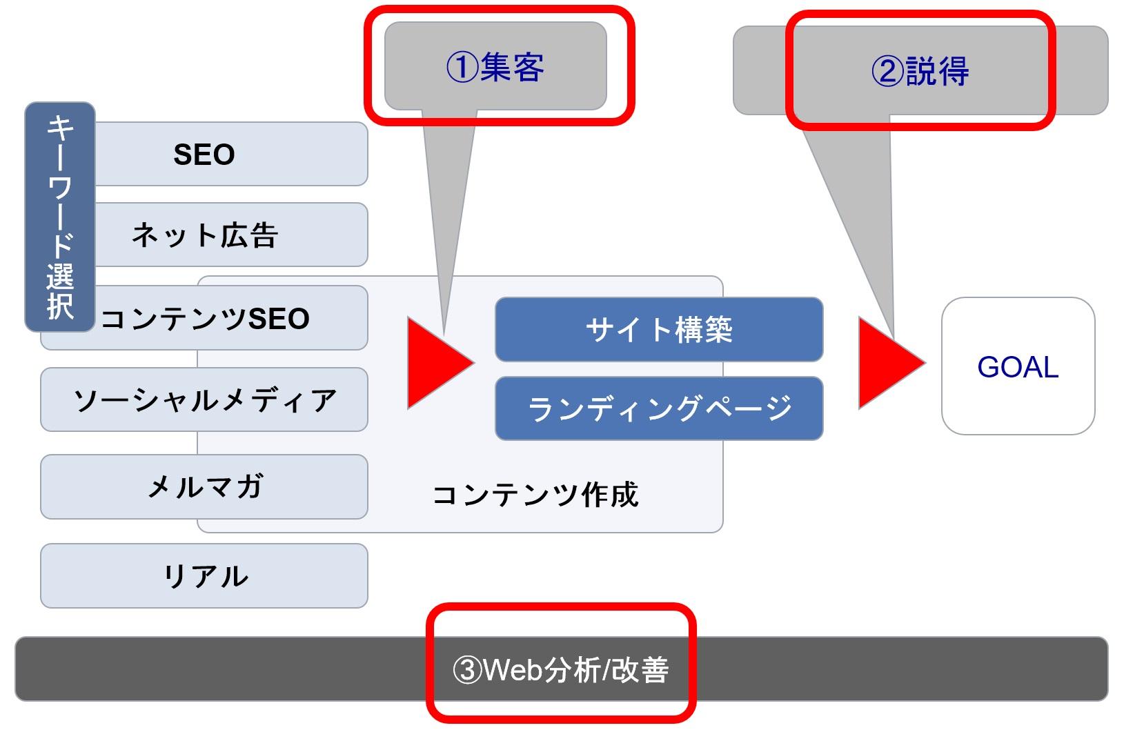 Webコンサルティング 3つのチェックポイント(全体像)
